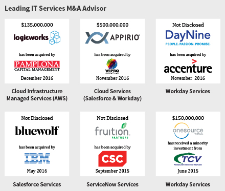 Consolidation in Cloud Services Accelerates as Ecosystems